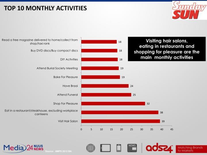 TOP 10 MONTHLY ACTIVITIES