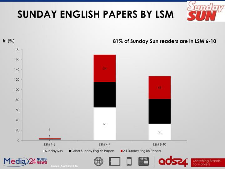 SUNDAY ENGLISH PAPERS BY LSM