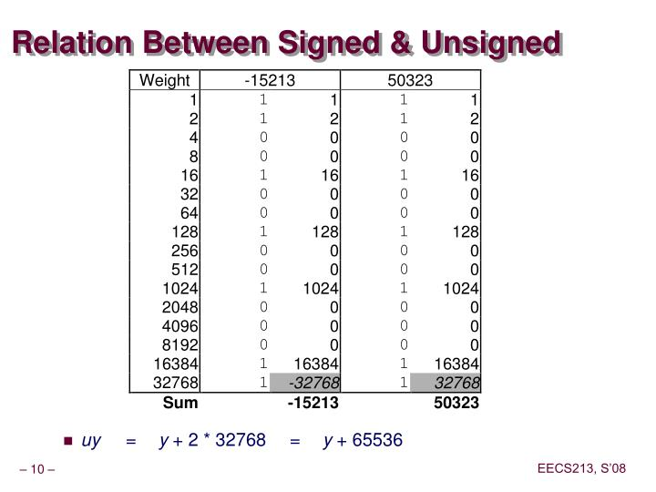 Relation Between Signed & Unsigned