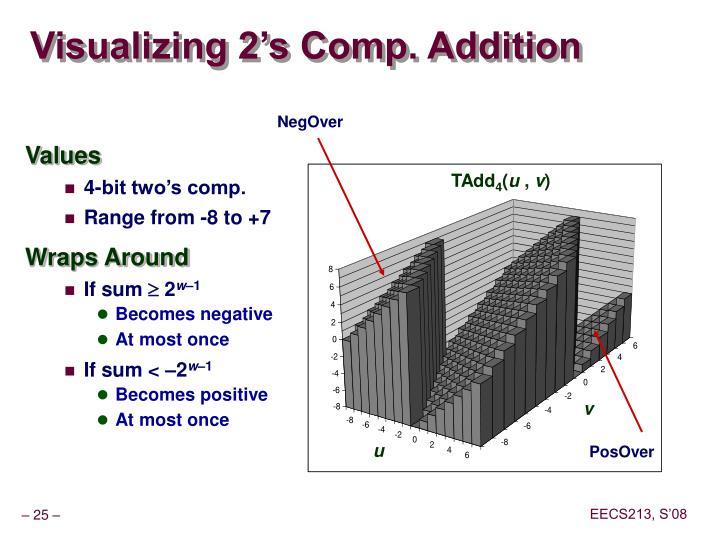 Visualizing 2's Comp. Addition