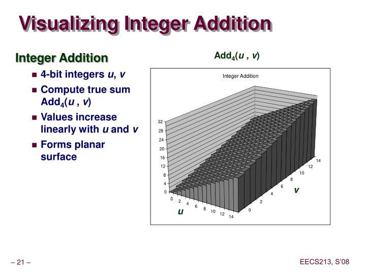 Visualizing Integer Addition