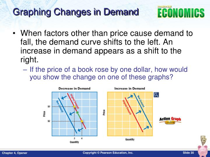 Graphing Changes in Demand