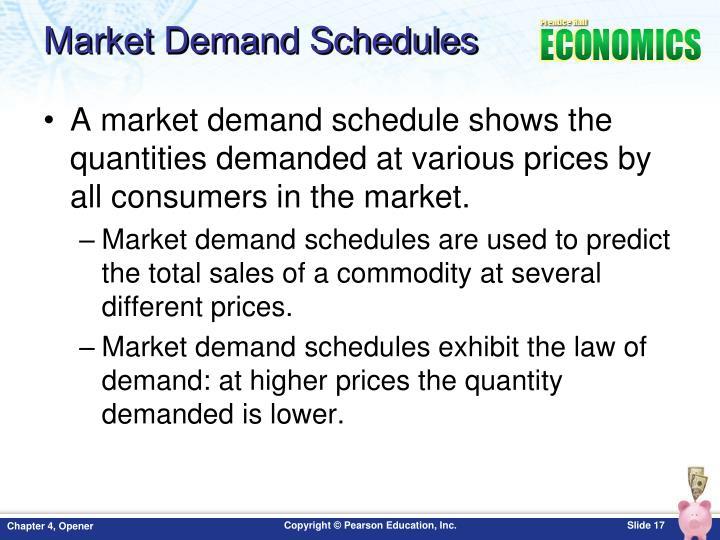 Market Demand Schedules