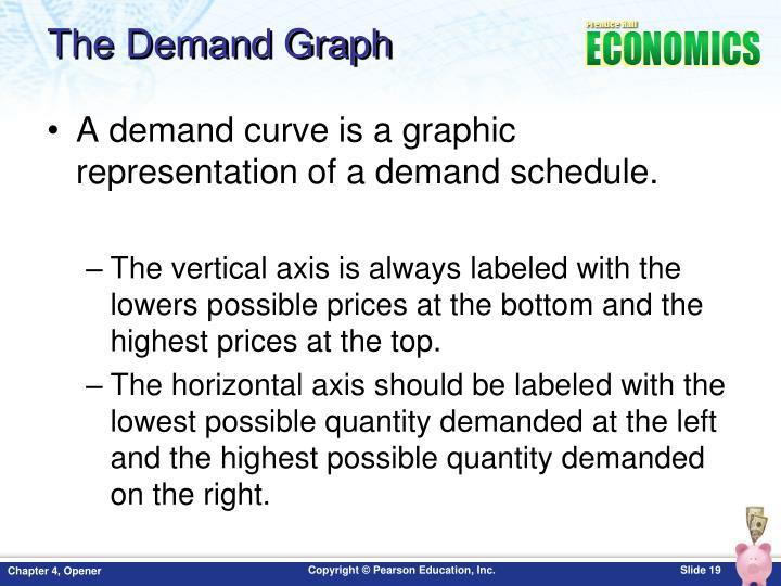 The Demand Graph