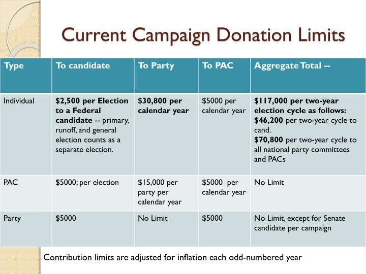 Current Campaign Donation Limits