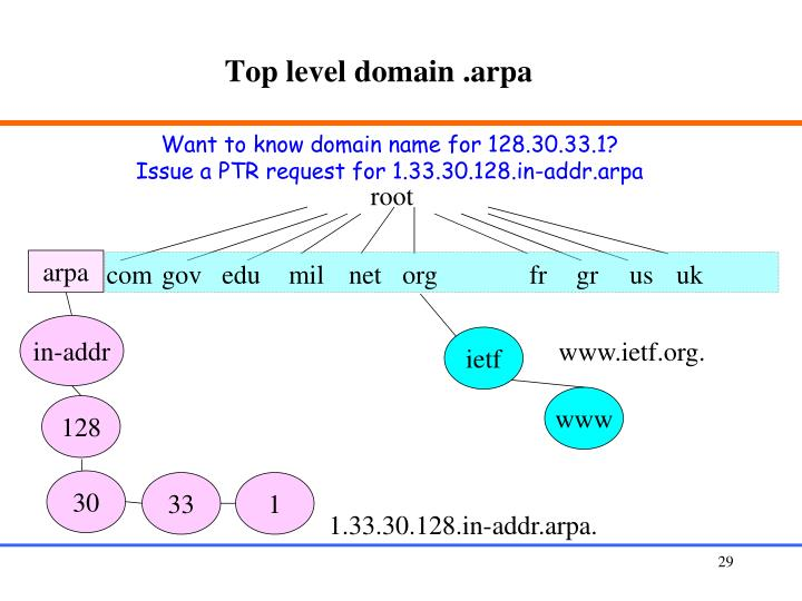 Top level domain .arpa