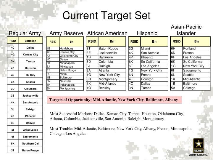 Current Target