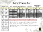 current target set