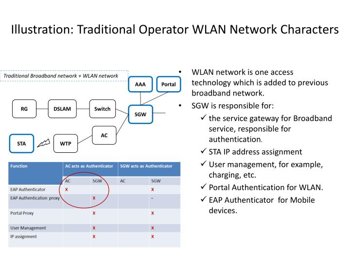 Illustration: Traditional Operator WLAN Network Characters