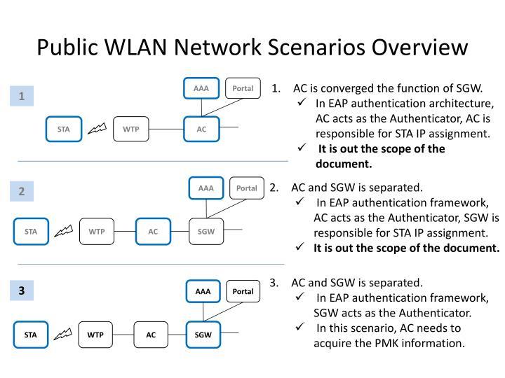 Public WLAN Network Scenarios Overview