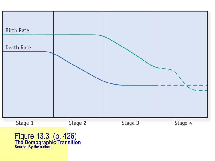 Figure 13.3  (p. 426)