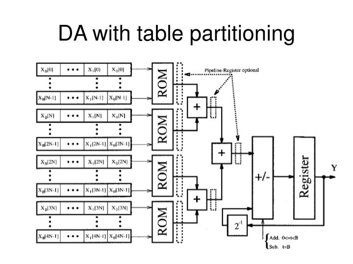 DA with table partitioning