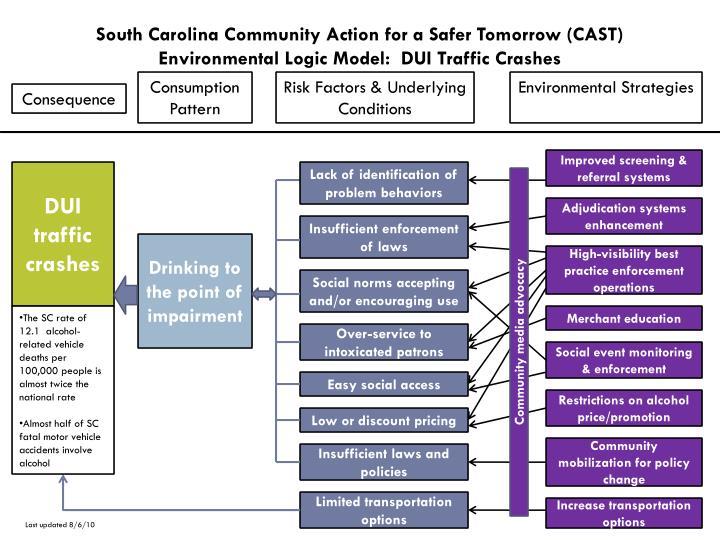 South Carolina Community Action for a Safer Tomorrow (CAST)