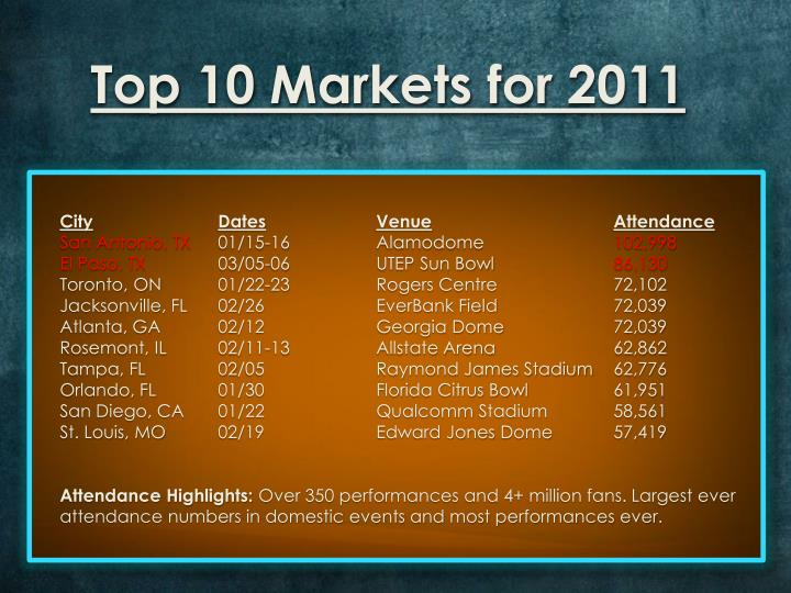 Top 10 Markets for 2011