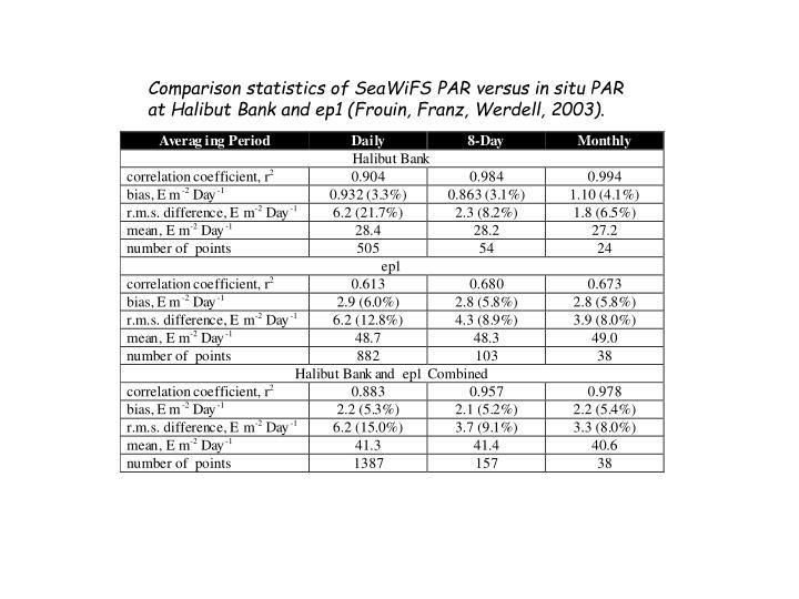 Comparison statistics of SeaWiFS PAR versus in situ PAR