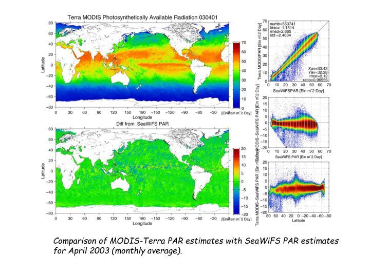 Comparison of MODIS-Terra PAR estimates with SeaWiFS PAR estimates for April 2003 (monthly average).
