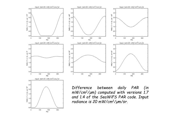 Difference between daily PAR (in mW/cm