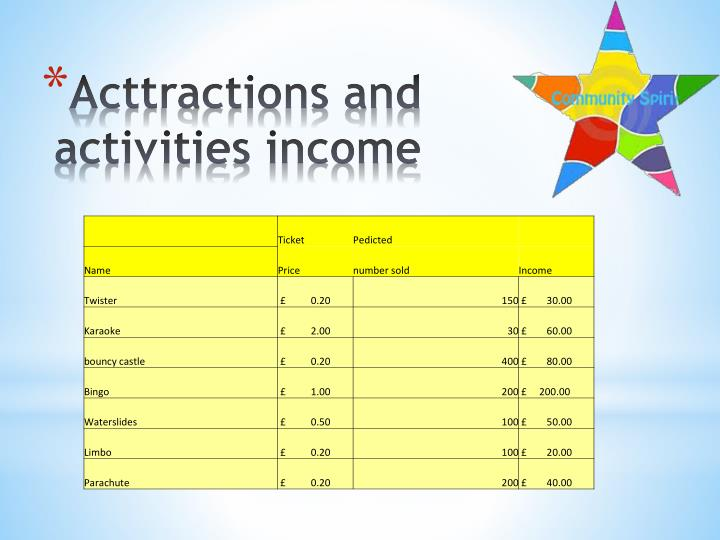 Acttractions and activities income