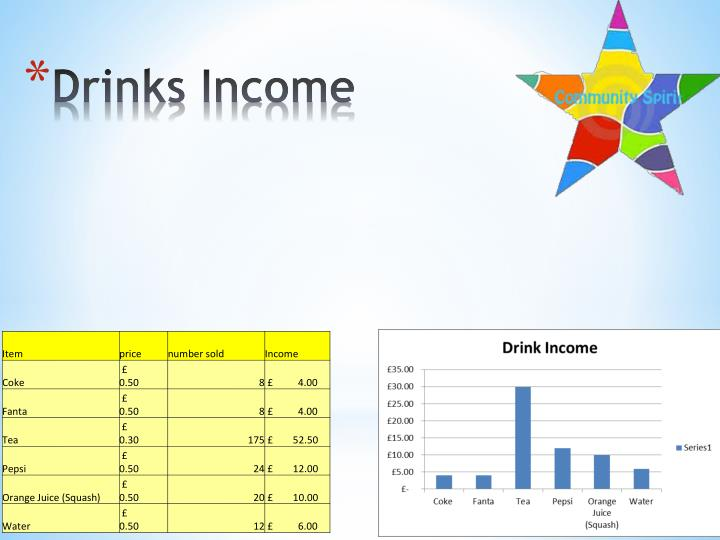 Drinks Income