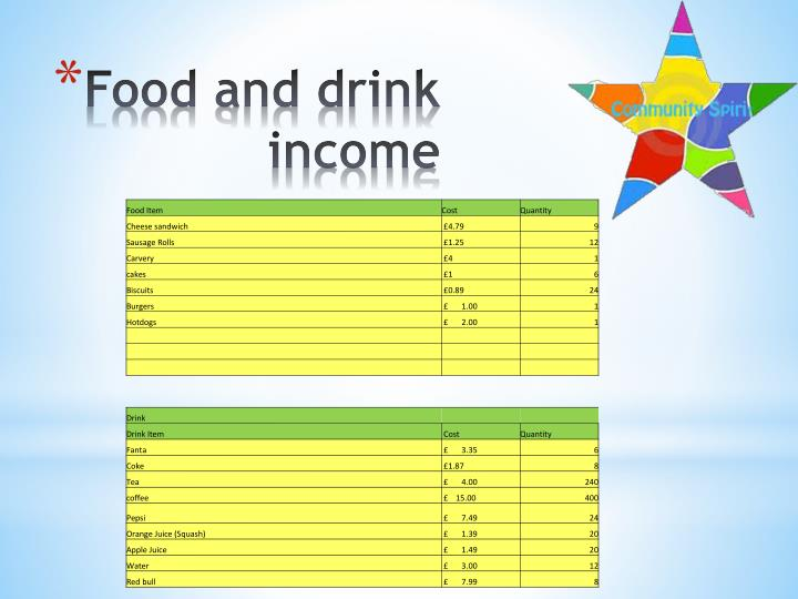 Food and drink income