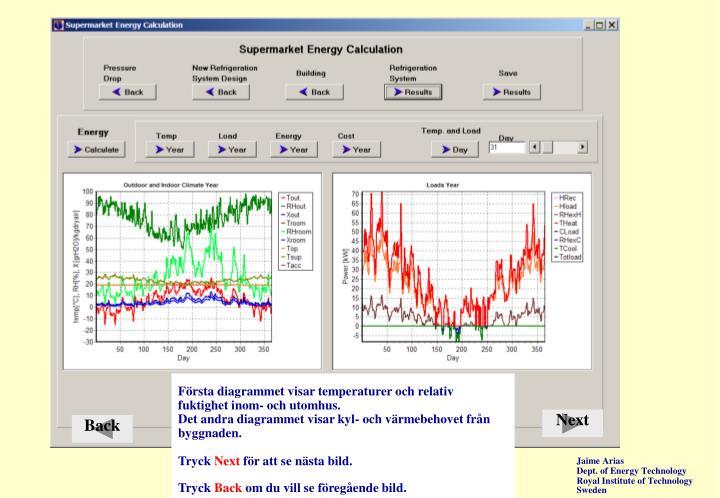 Första diagrammet visar temperaturer och relativ