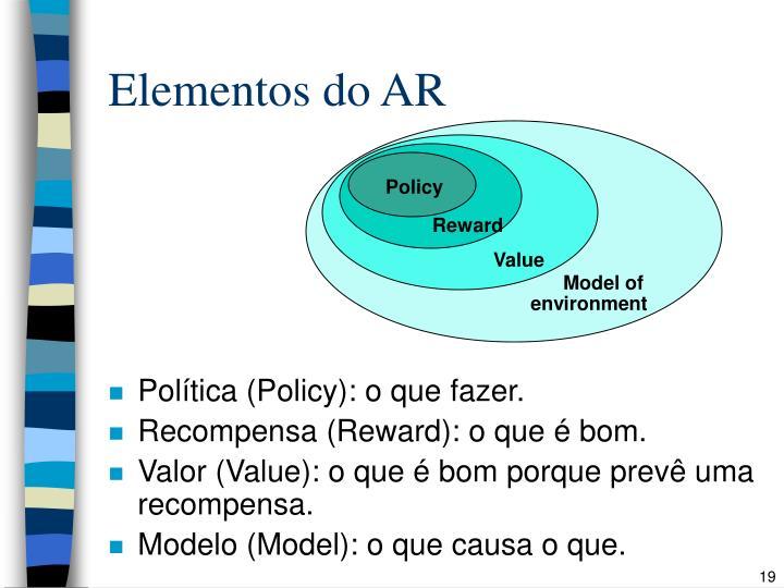 Elementos do AR
