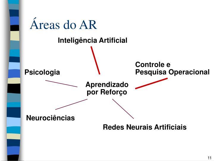 Áreas do AR
