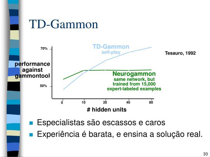 TD-Gammon
