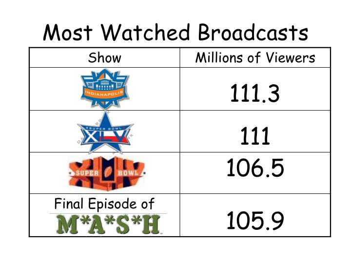 Most Watched Broadcasts