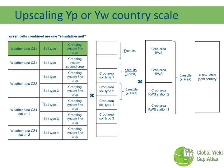 Upscaling Yp or Yw country scale
