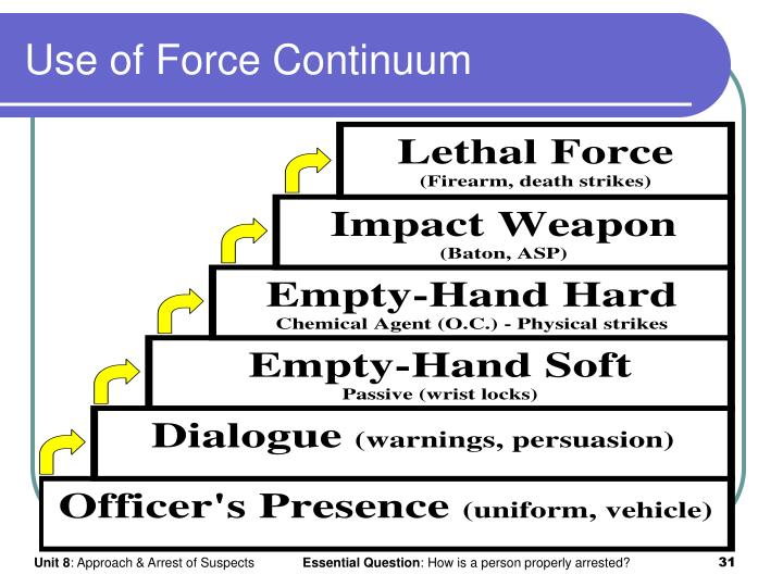 Use of Force Continuum