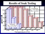 results of soak testing