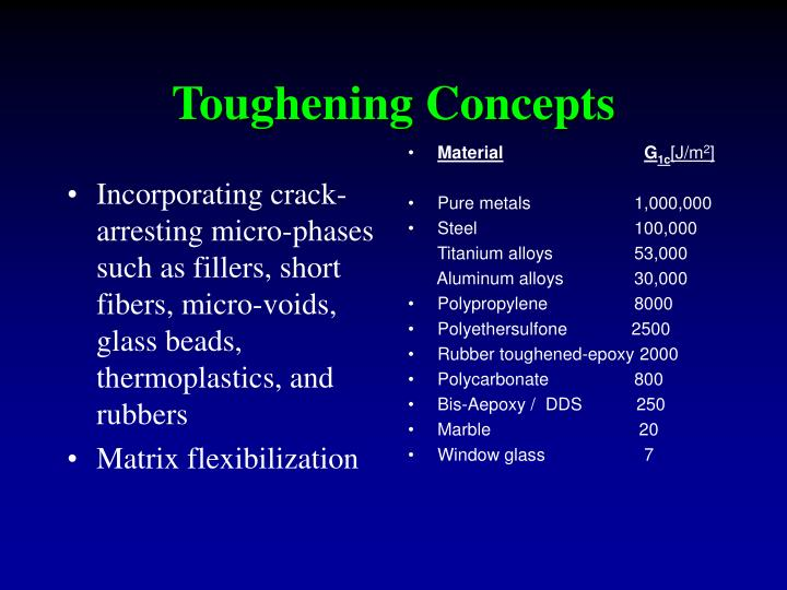 Incorporating crack-arresting micro-phases such as fillers, short fibers, micro-voids, glass beads, thermoplastics, and rubbers
