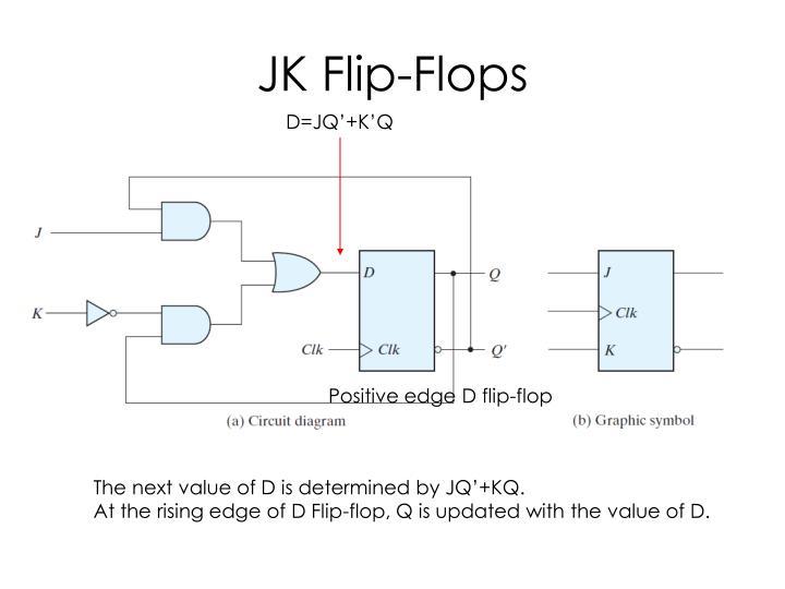 JK Flip-Flops