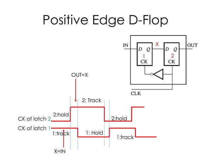 Positive Edge D-Flop