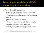 according to youtube and video marketing an hour a day