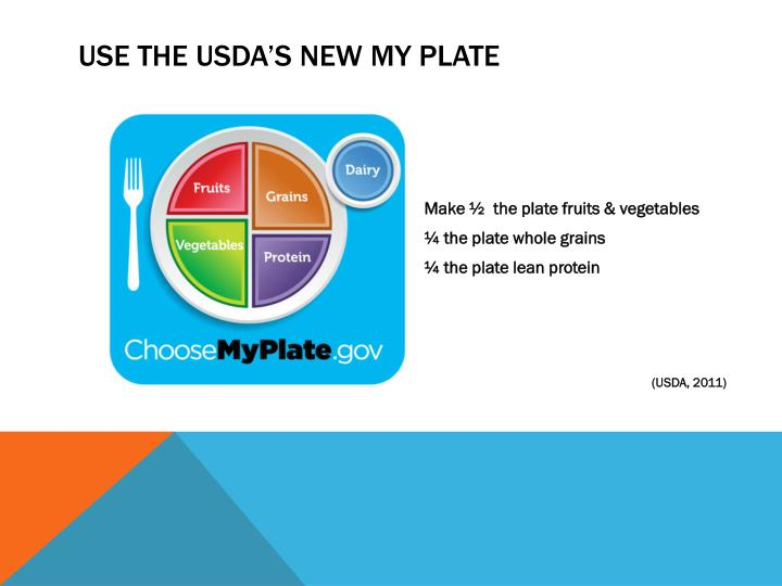 Use the USDA's NEW MY Plate