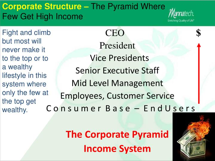 Corporate Structure –