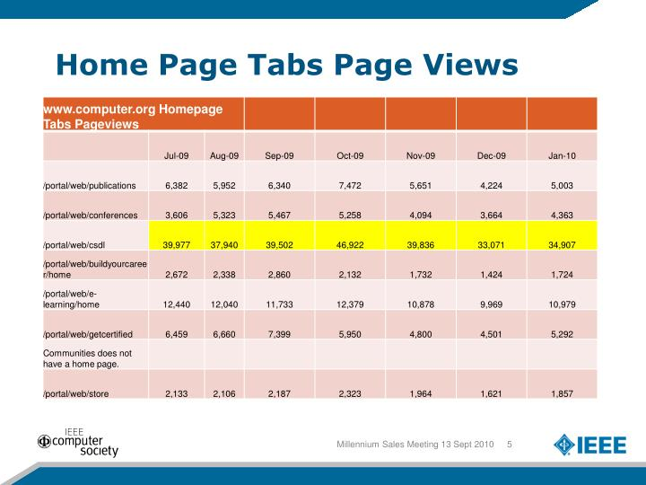 Home Page Tabs Page Views