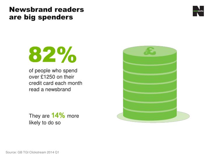 Newsbrand readers are big spenders