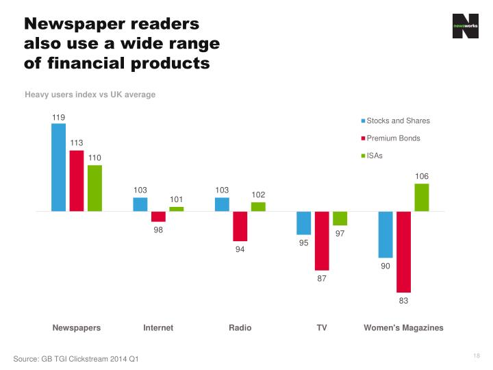 Newspaper readers also use a wide range of financial products