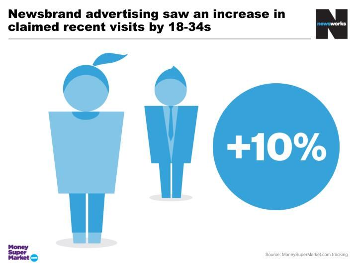 Newsbrand advertising saw an increase in claimed recent visits by 18-34s