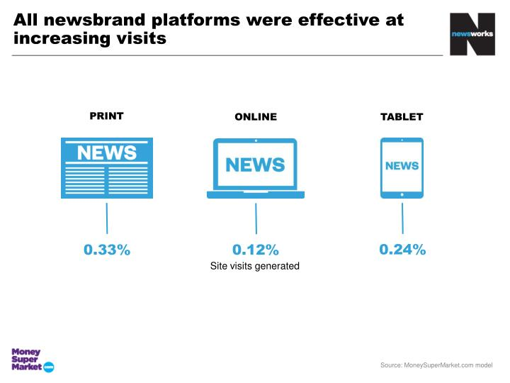 All newsbrand platforms were effective at increasing visits