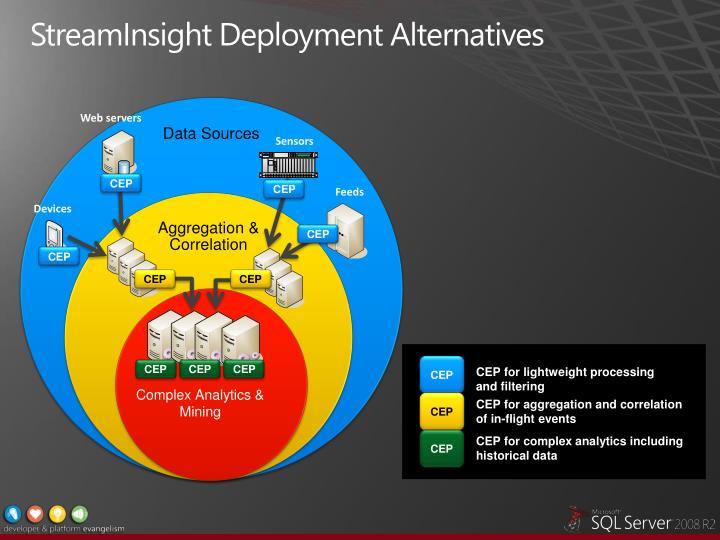 StreamInsight Deployment Alternatives