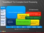 sweet spot for complex event processing