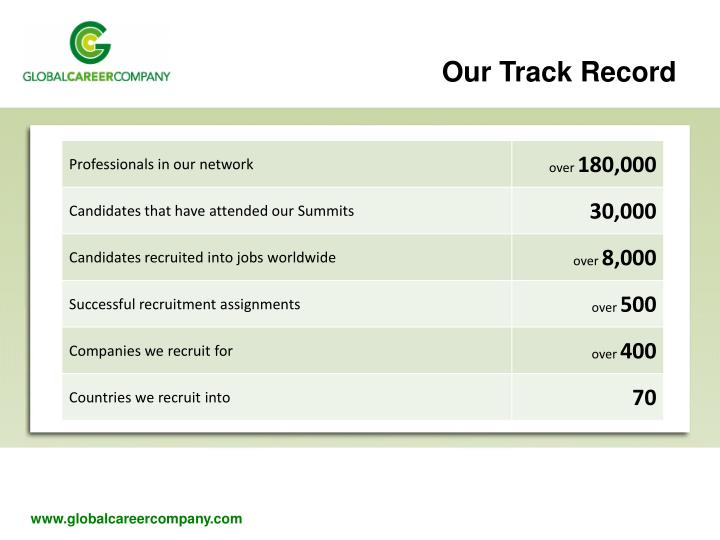 Our Track Record
