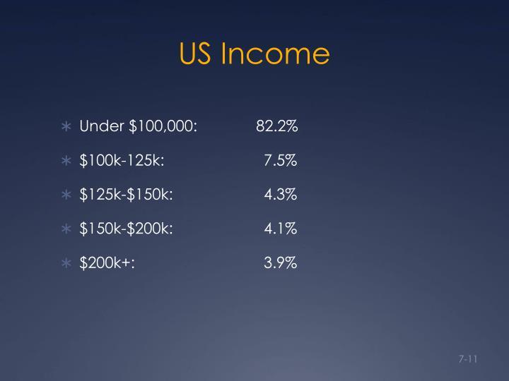 US Income