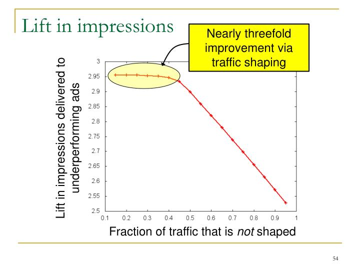 Lift in impressions