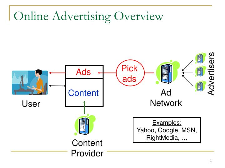 Online Advertising Overview