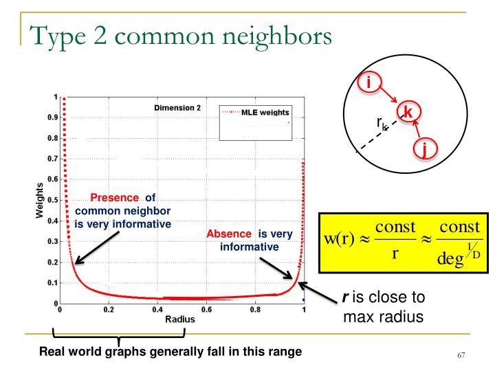 Type 2 common neighbors